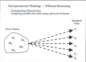 effectual reasoning what makes entrepreneurs entrepreneurial