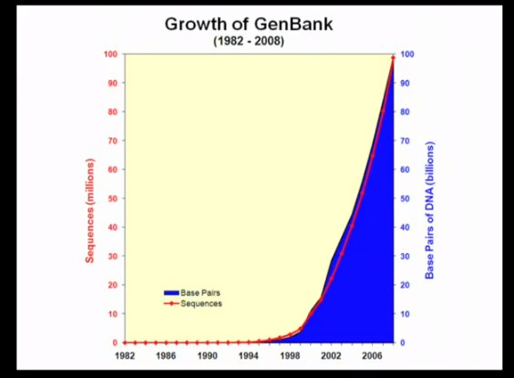 growth of genbank